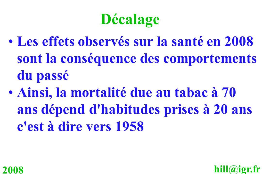 hill@igr.fr 2008 Décalage Les effets observés sur la santé en 2008 sont la conséquence des comportements du passé Ainsi, la mortalité due au tabac à 7