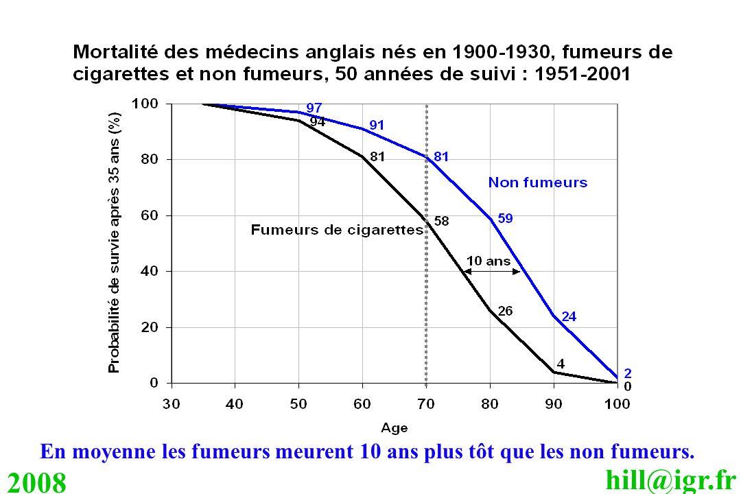 hill@igr.fr 2008 En moyenne les fumeurs meurent 10 ans plus tôt que les non fumeurs.