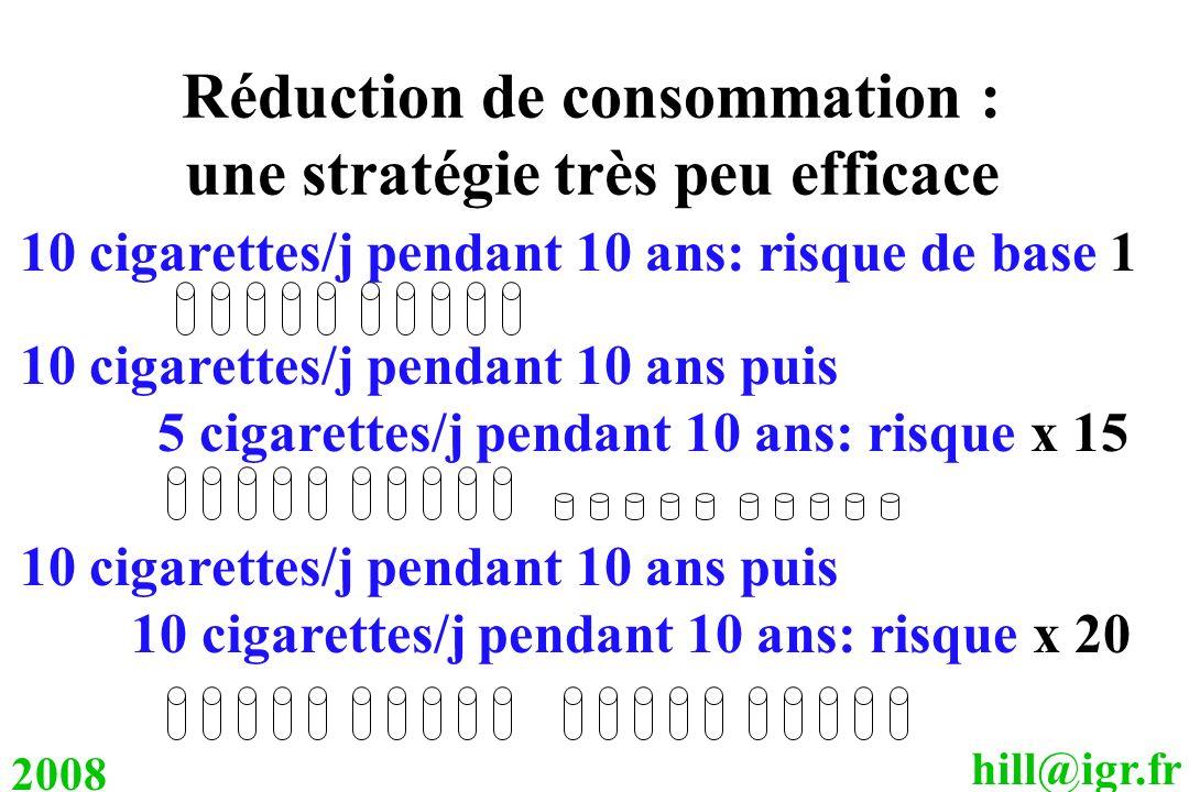 hill@igr.fr 2008 Réduction de consommation : une stratégie très peu efficace 10 cigarettes/j pendant 10 ans: risque de base 1 10 cigarettes/j pendant
