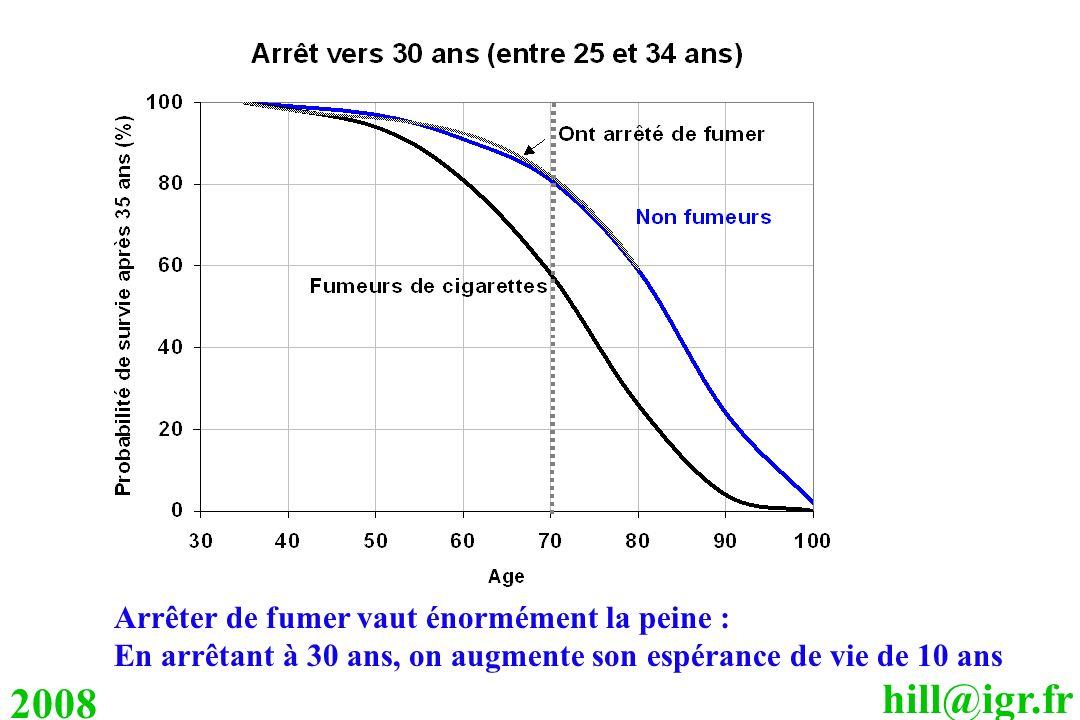 hill@igr.fr 2008 Arrêter de fumer vaut énormément la peine : En arrêtant à 30 ans, on augmente son espérance de vie de 10 ans