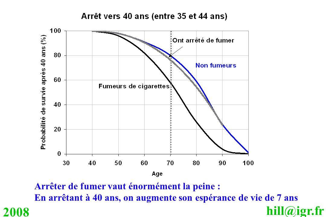 hill@igr.fr 2008 Arrêter de fumer vaut énormément la peine : En arrêtant à 40 ans, on augmente son espérance de vie de 7 ans