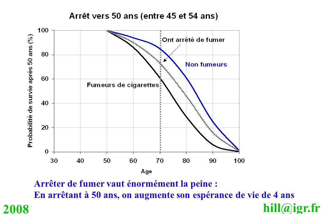 hill@igr.fr 2008 Arrêter de fumer vaut énormément la peine : En arrêtant à 50 ans, on augmente son espérance de vie de 4 ans