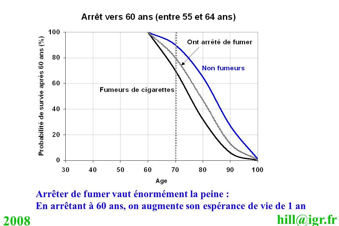 hill@igr.fr 2008 Arrêter de fumer vaut énormément la peine : En arrêtant à 60 ans, on augmente son espérance de vie de 1 an