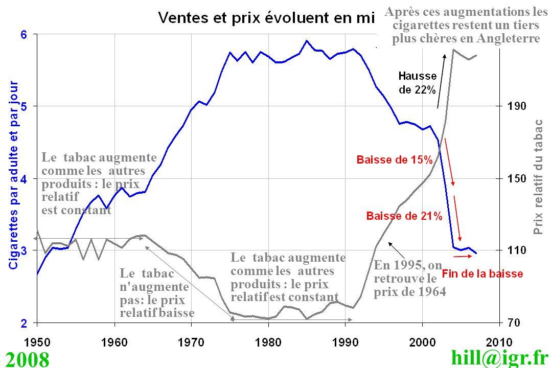 hill@igr.fr 2008 Le tabac augmente comme les autres produits : le prix relatif est constant Le tabac n'augmente pas: le prix relatif baisse Le tabac a
