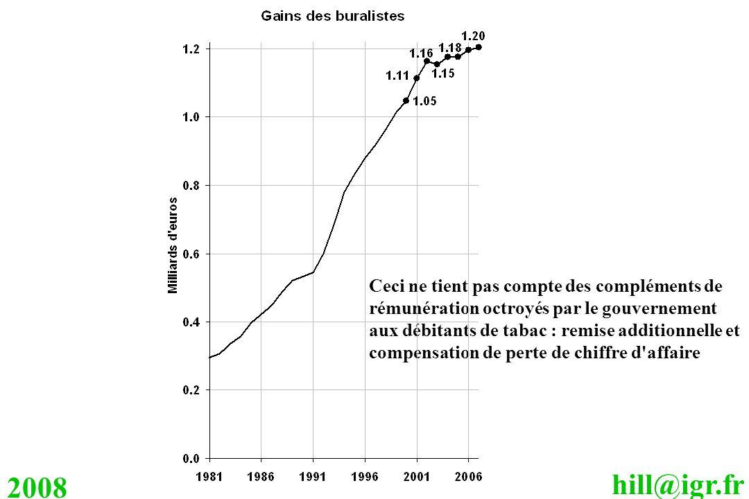hill@igr.fr 2008 Ceci ne tient pas compte des compléments de rémunération octroyés par le gouvernement aux débitants de tabac : remise additionnelle e