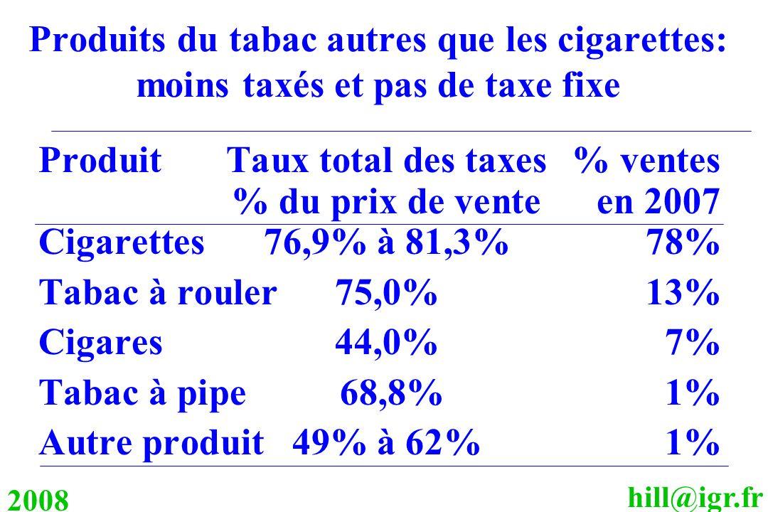 hill@igr.fr 2008 Produits du tabac autres que les cigarettes: moins taxés et pas de taxe fixe ProduitTaux total des taxes% ventes % du prix de venteen