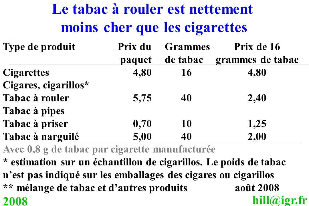 hill@igr.fr 2008 Type de produitPrix du Grammes Prix de 16 paquet de tabac grammes de tabac Cigarettes4,80164,80 Cigares, cigarillos* Tabac à rouler5,