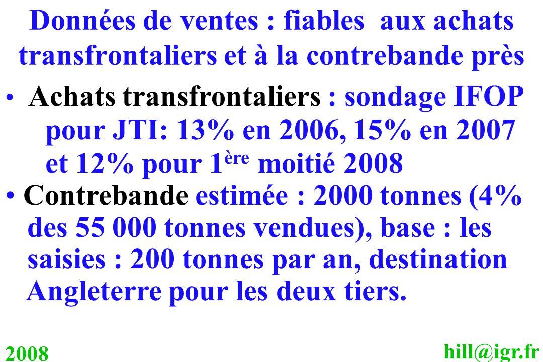 hill@igr.fr 2008 Données de ventes : fiables aux achats transfrontaliers et à la contrebande près Achats transfrontaliers : sondage IFOP pour JTI: 13%