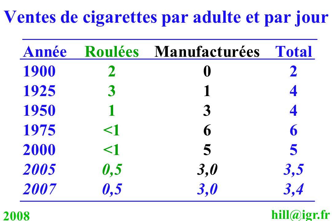 hill@igr.fr 2008 Ventes de cigarettes par adulte et par jour AnnéeRouléesManufacturéesTotal 1900202 1925314 1950134 1975<166 2000<155 20050,53,03,5 20