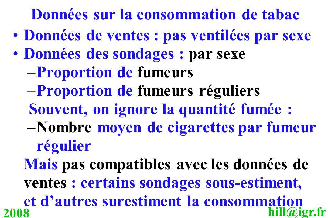 hill@igr.fr 2008 Données sur la consommation de tabac Données de ventes : pas ventilées par sexe Données des sondages : par sexe –Proportion de fumeur