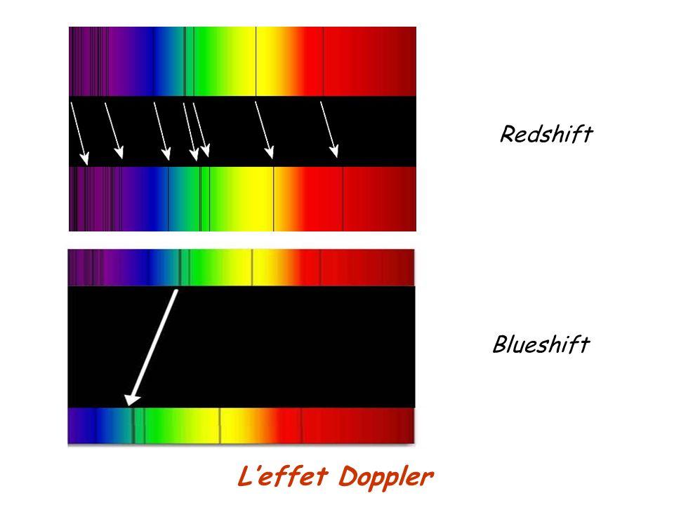 Leffet Doppler Redshift Blueshift