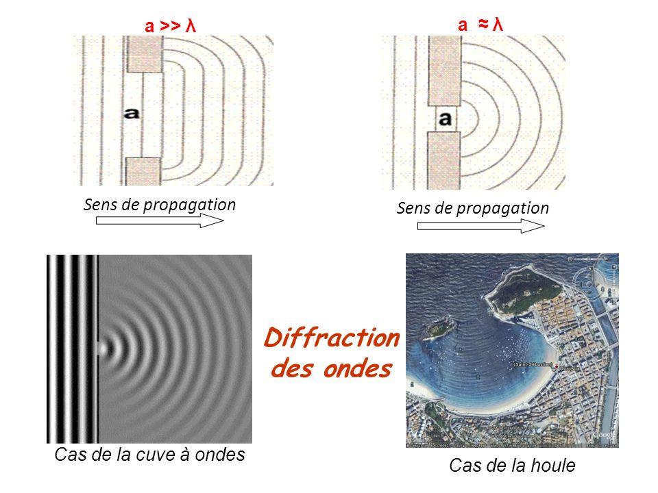 Diffraction des ondes Sens de propagation a >> λ a λ Cas de la cuve à ondes Cas de la houle