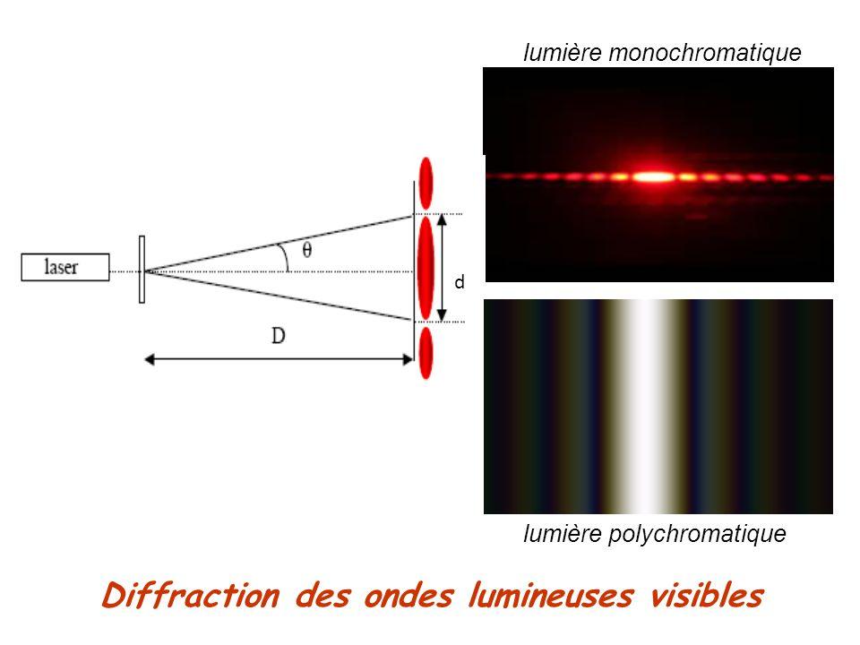 Diffraction des ondes lumineuses visibles d lumière monochromatique lumière polychromatique