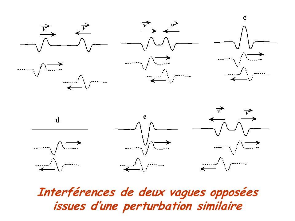 Interférences de deux vagues opposées issues dune perturbation similaire