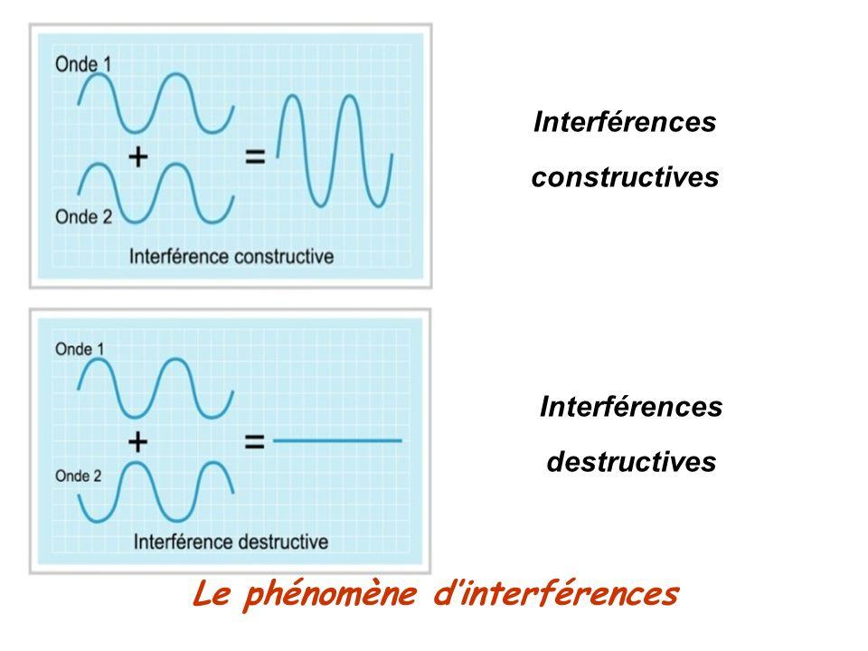 Le phénomène dinterférences Interférences constructives Interférences destructives