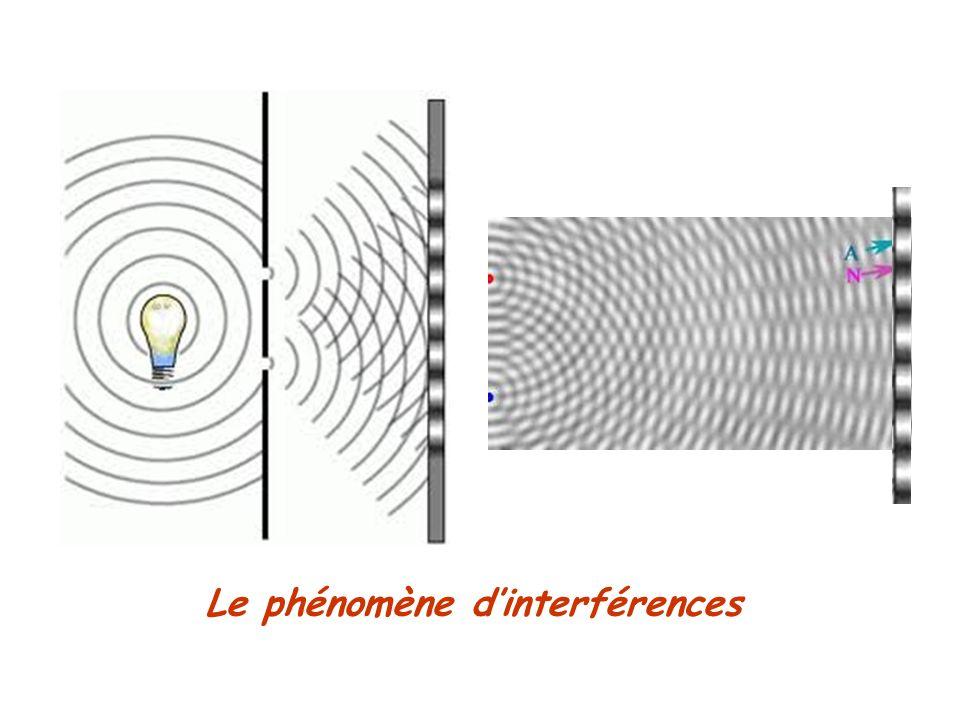 Le phénomène dinterférences