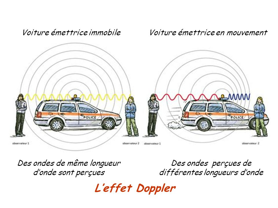 Leffet Doppler Des ondes de même longueur donde sont perçues Voiture émettrice immobileVoiture émettrice en mouvement Des ondes perçues de différentes longueurs donde