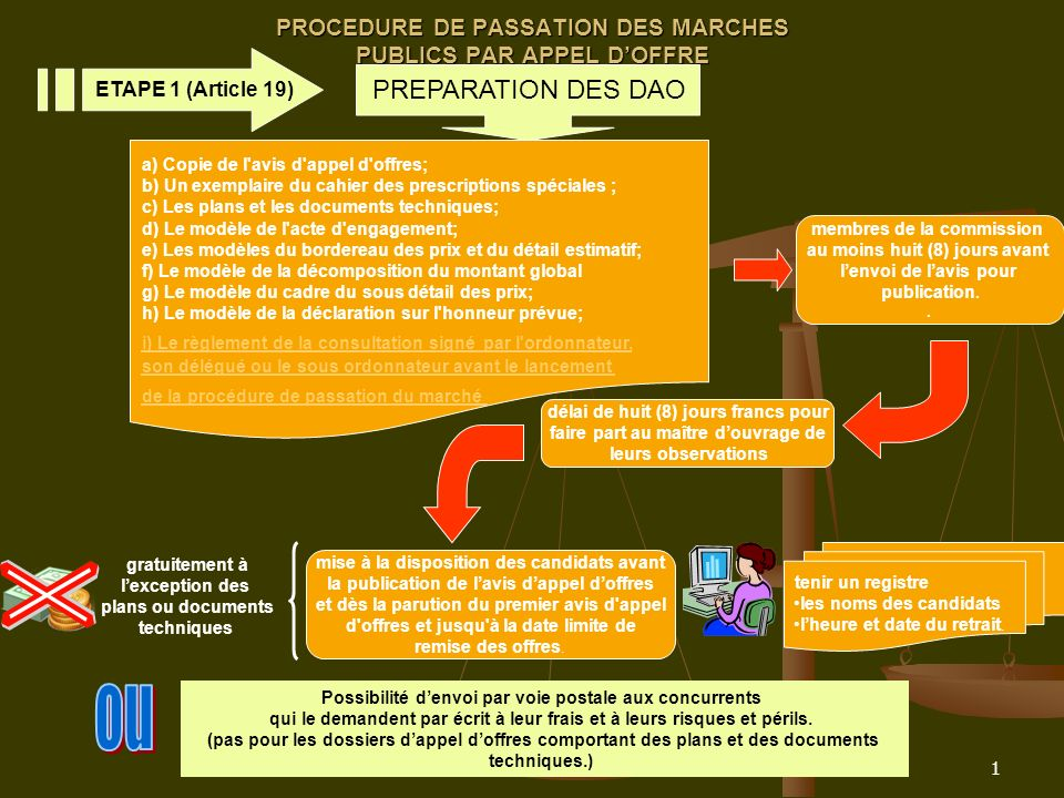 1 PROCEDURE DE PASSATION DES MARCHES PUBLICS PAR APPEL DOFFRE PREPARATION DES DAO ETAPE 1 (Article 19) a) Copie de l'avis d'appel d'offres; b) Un exem