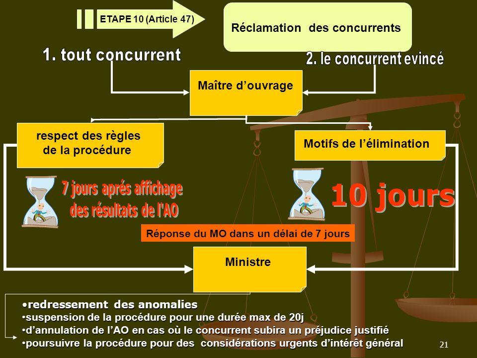 21 Réclamation des concurrents ETAPE 10 (Article 47) respect des règles de la procédure Maître douvrage Motifs de lélimination Réponse du MO dans un d