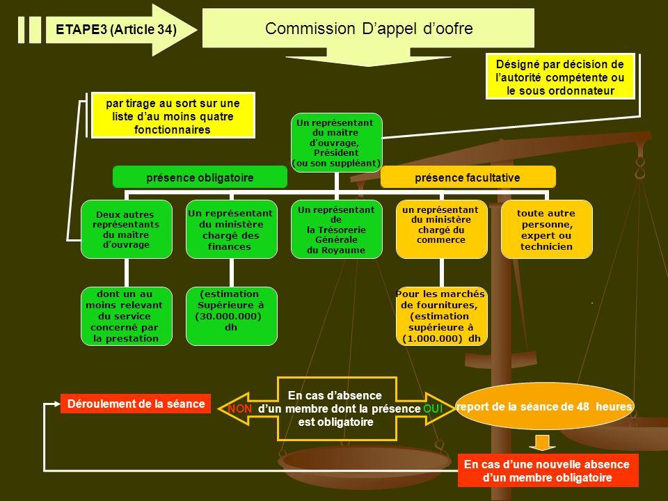 6 Commission Dappel doofre ETAPE3 (Article 34) report de la séance de 48 heures En cas dune nouvelle absence dun membre obligatoire Déroulement de la