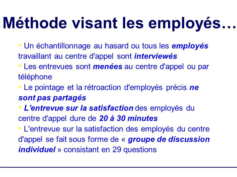 SQM Group Tous droits réservés - pas de reproduction 10 Un échantillonnage au hasard ou tous les employés travaillant au centre d'appel sont interview