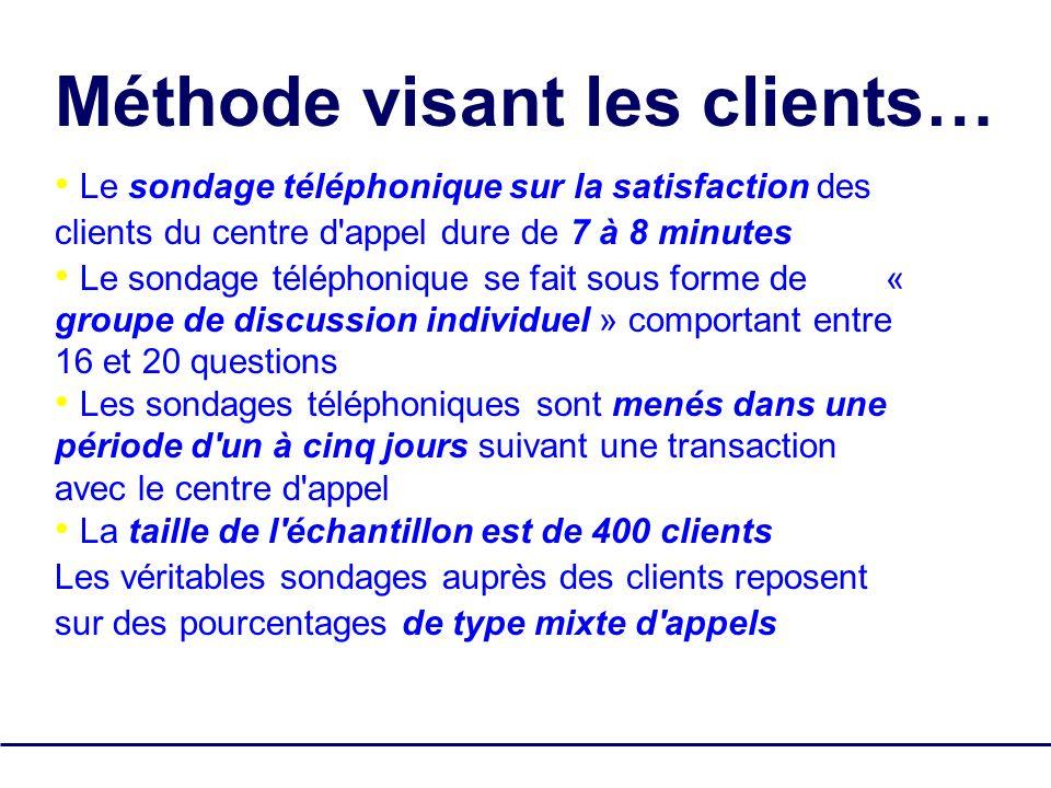 SQM Group Tous droits réservés - pas de reproduction 11 Le sondage téléphonique sur la satisfaction des clients du centre d'appel dure de 7 à 8 minute