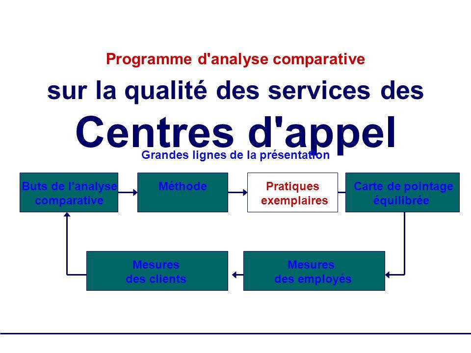 SQM Group Tous droits réservés - pas de reproduction 13 Programme d'analyse comparative sur la qualité des services des Centres d'appel Grandes lignes