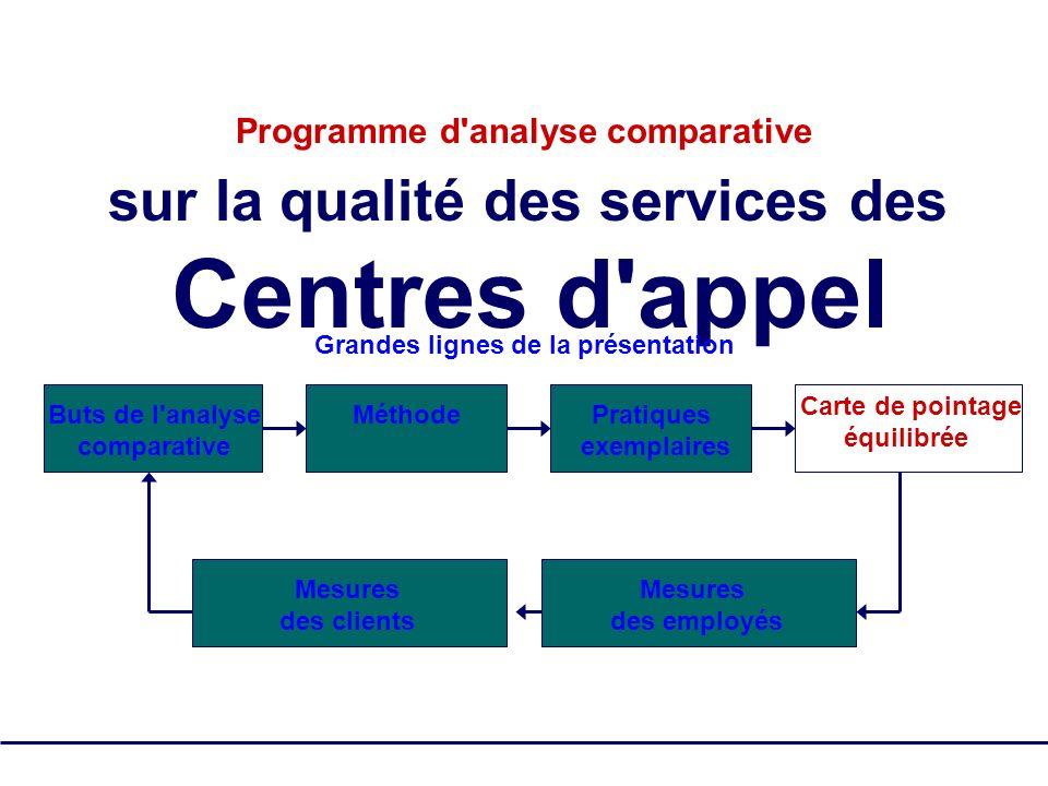 SQM Group Tous droits réservés - pas de reproduction 16 Programme d'analyse comparative sur la qualité des services des Centres d'appel Grandes lignes