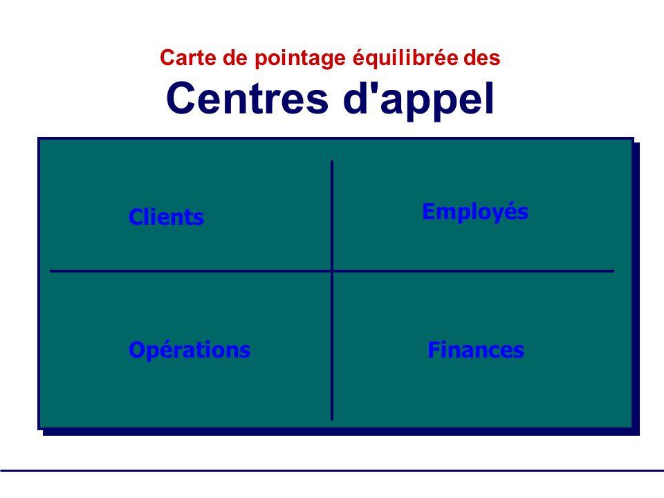 SQM Group Tous droits réservés - pas de reproduction 17 Clients Employés OpérationsFinances Carte de pointage équilibrée des Centres d'appel