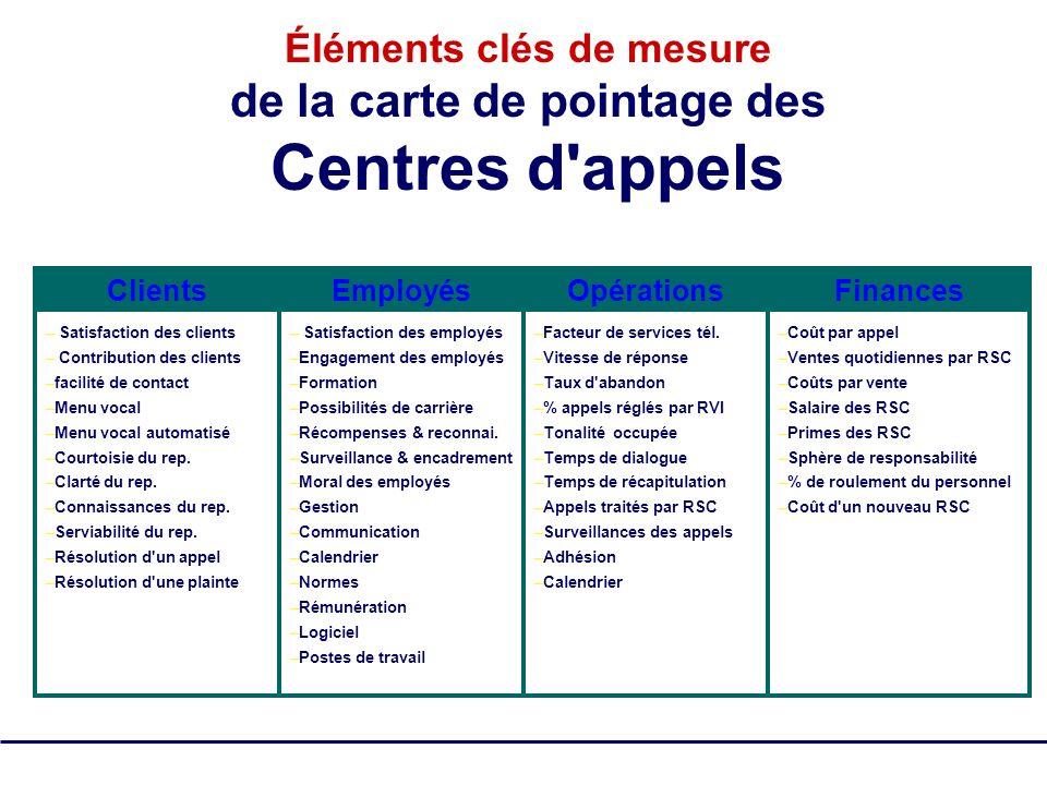 SQM Group Tous droits réservés - pas de reproduction 18 Éléments clés de mesure de la carte de pointage des Centres d'appels – Satisfaction des client