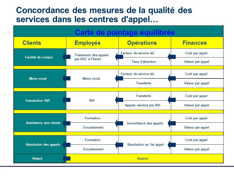 SQM Group Tous droits réservés - pas de reproduction 19 ClientsEmployésOpérationsFinances Facteur de service tél.Coût par appel Taux d'abandonValeur p