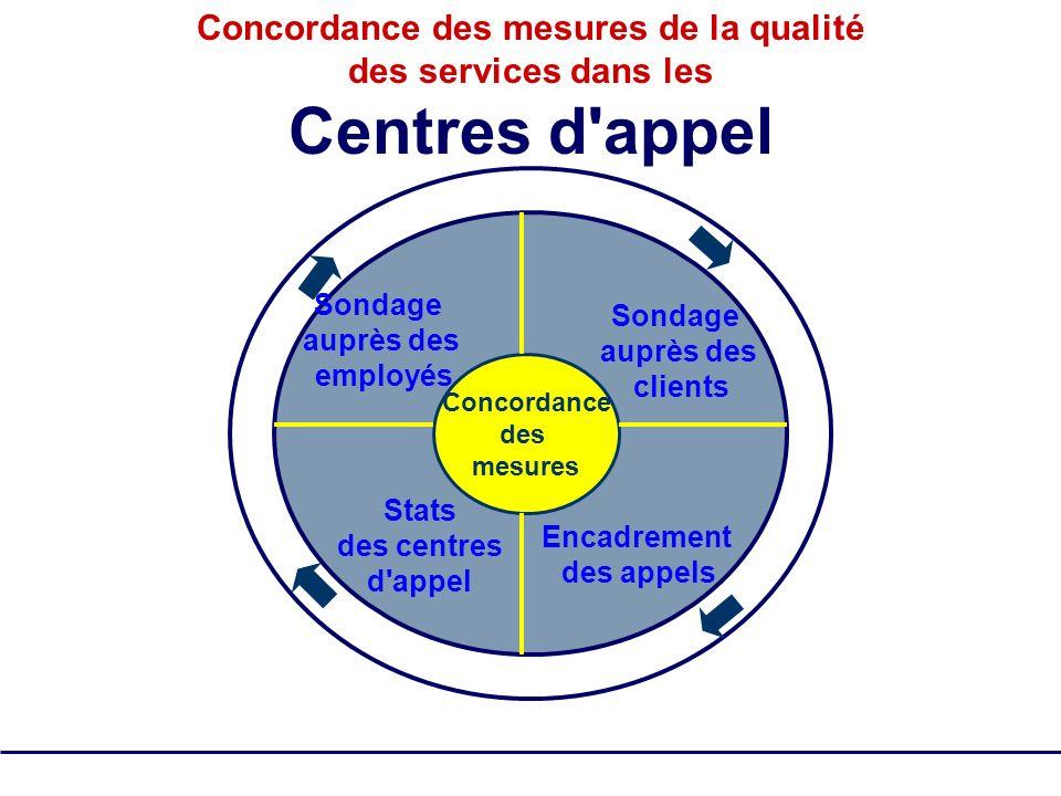SQM Group Tous droits réservés - pas de reproduction 20 Concordance des mesures de la qualité des services dans les Centres d'appel Concordance des me