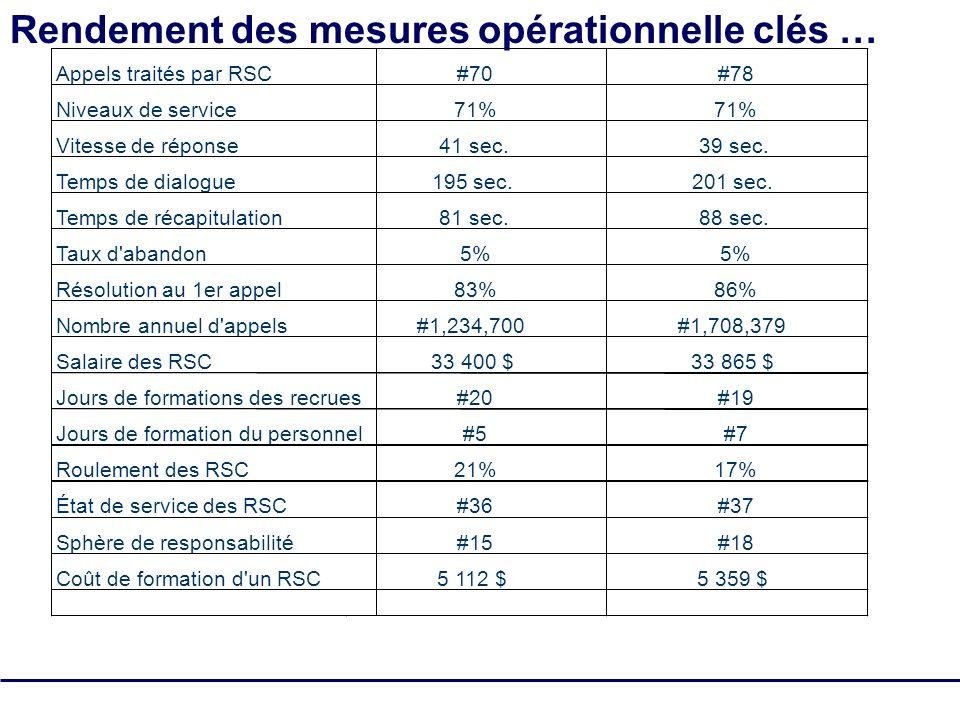 SQM Group Tous droits réservés - pas de reproduction 21 Appels traités par RSC#70#78 Niveaux de service71% Vitesse de réponse41 sec.39 sec.