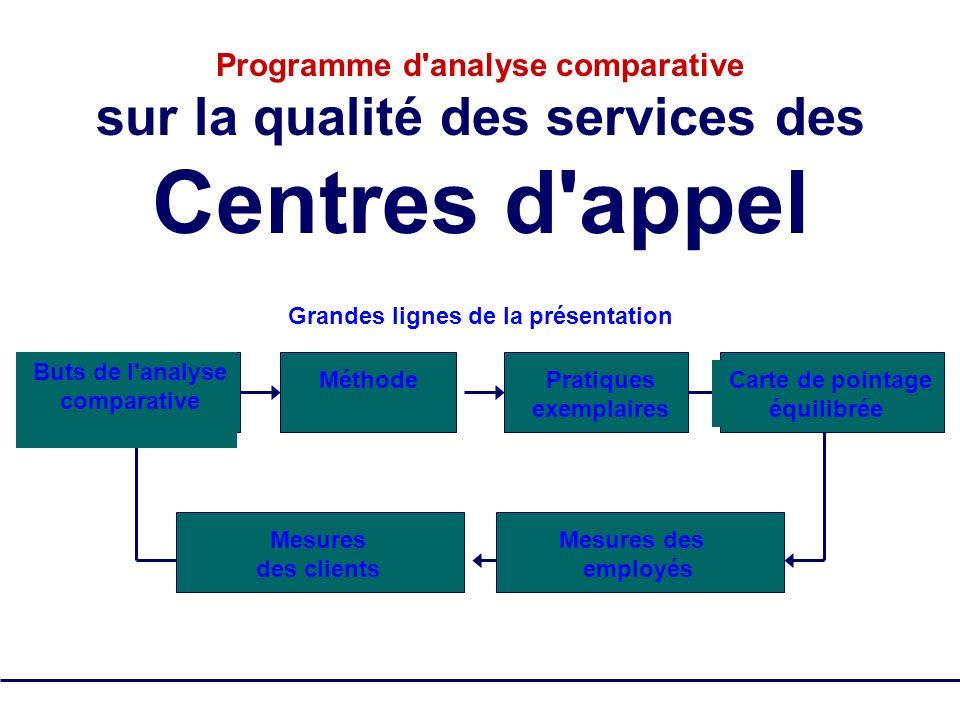 SQM Group Tous droits réservés - pas de reproduction 5 Programme d'analyse comparative sur la qualité des services des Centres d'appel Grandes lignes