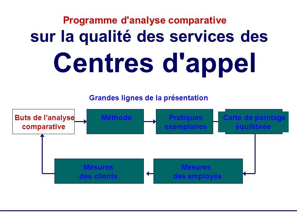 SQM Group Tous droits réservés - pas de reproduction 17 Clients Employés OpérationsFinances Carte de pointage équilibrée des Centres d appel