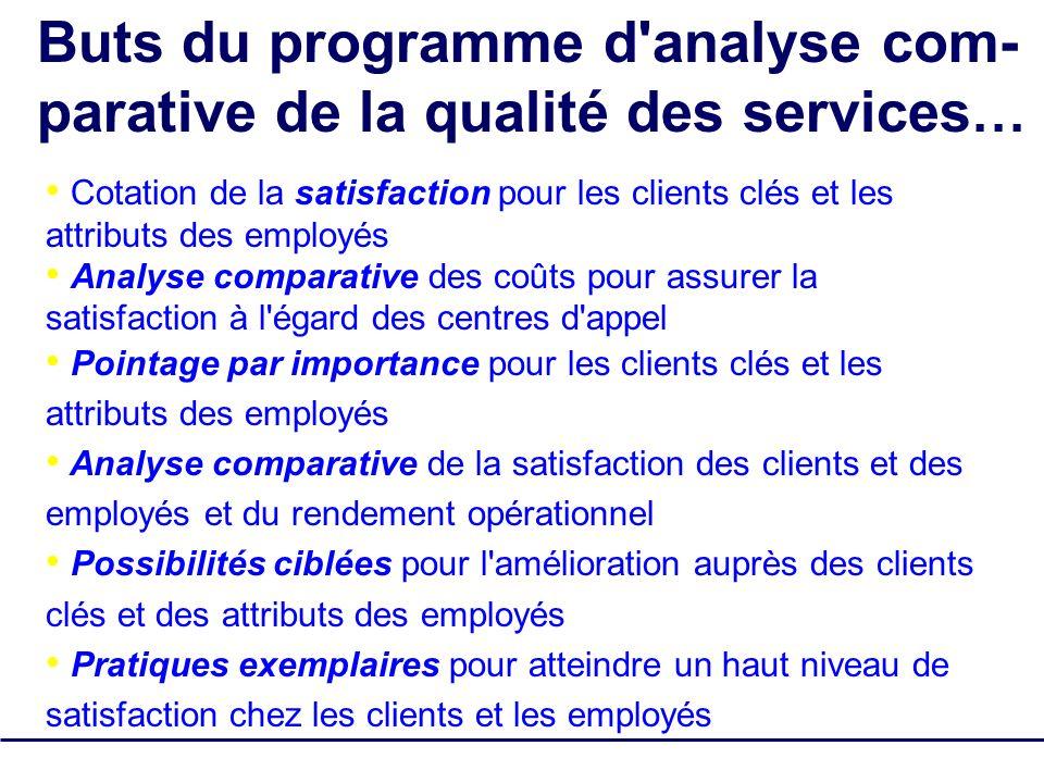 SQM Group Tous droits réservés - pas de reproduction 7 Buts du programme d'analyse com- parative de la qualité des services … Cotation de la satisfact