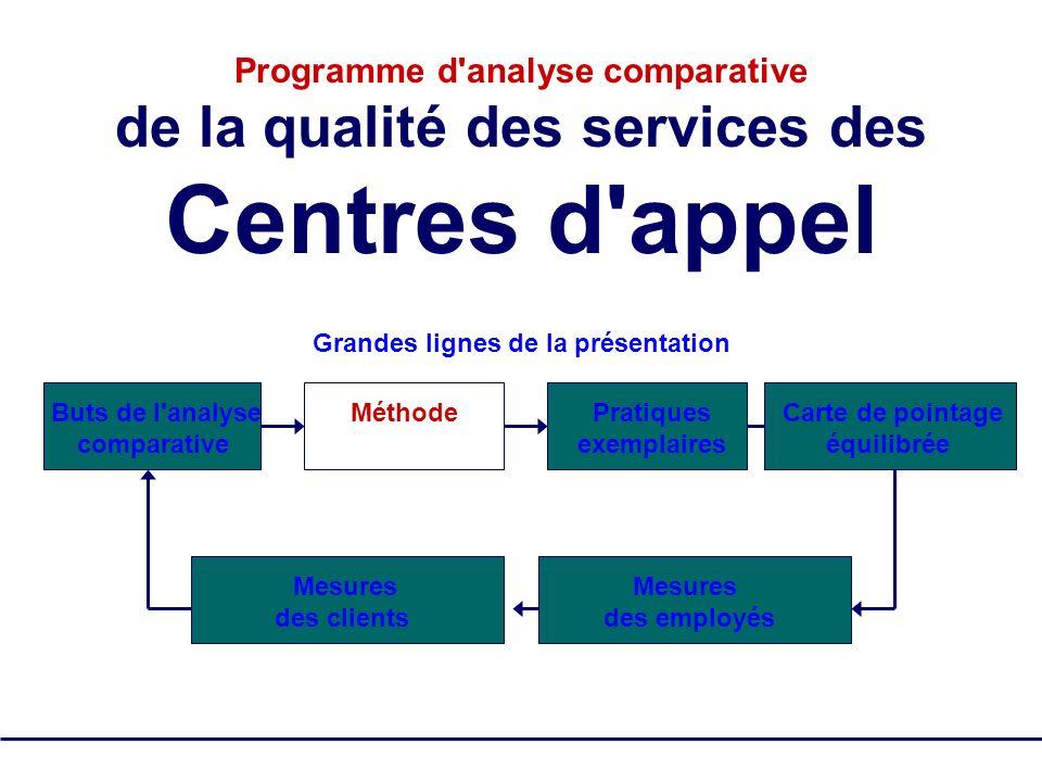 SQM Group Tous droits réservés - pas de reproduction 8 Programme d'analyse comparative de la qualité des services des Centres d'appel Grandes lignes d