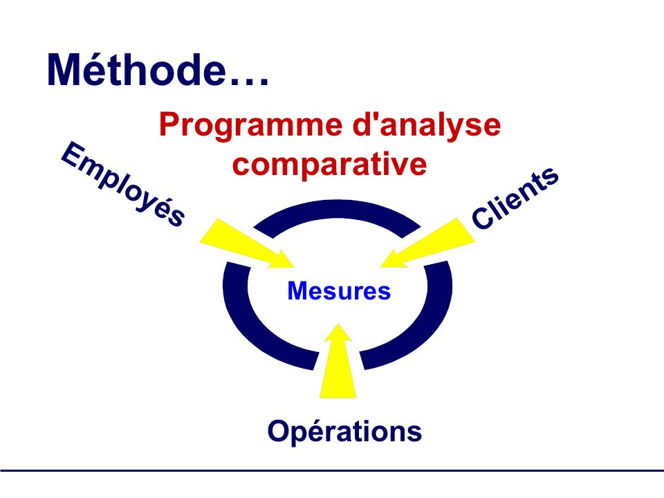 SQM Group Tous droits réservés - pas de reproduction 9 Clients Employés Mesures Opérations Méthode… Programme d analyse comparative