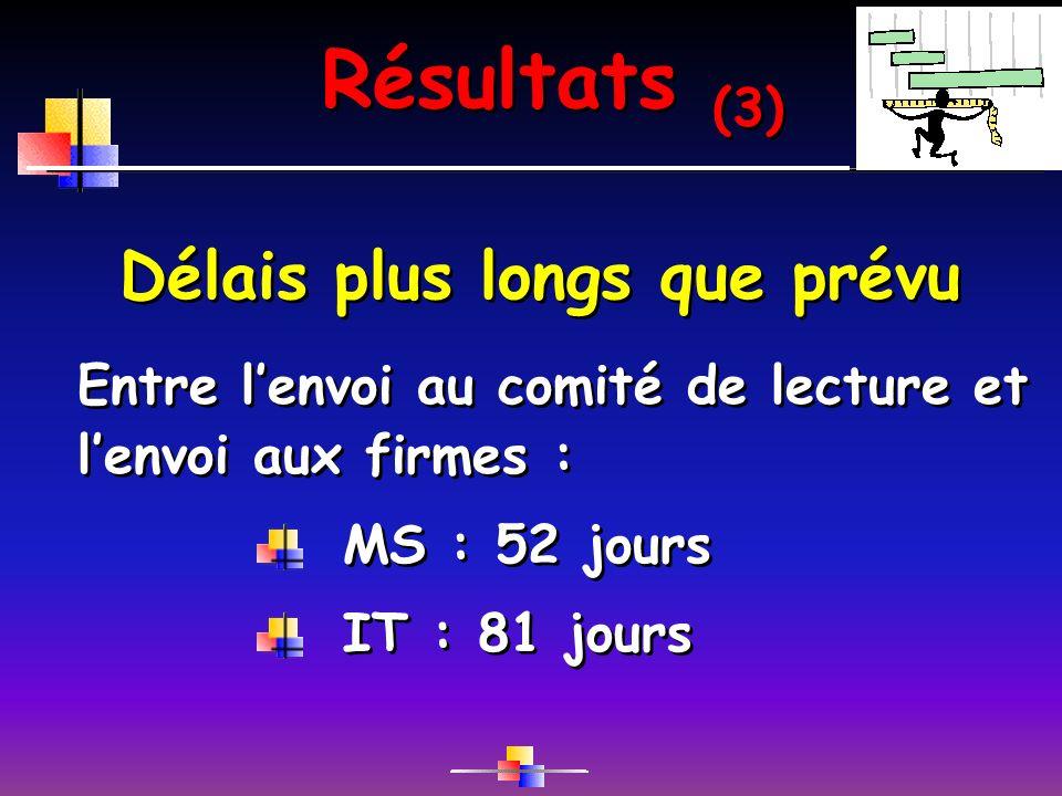 Résultats (3) Délais plus longs que prévu MS : 52 jours IT : 81 jours Entre lenvoi au comité de lecture et lenvoi aux firmes :