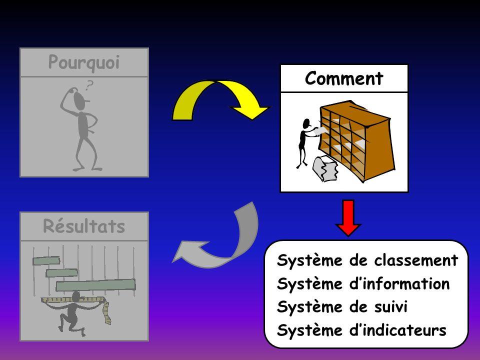 RésultatsCommentPourquoi Comment Système de classement Système dinformation Système de suivi Système dindicateurs