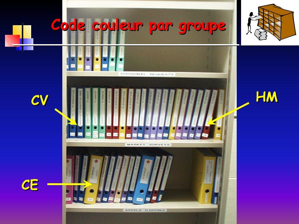 Code couleur par groupe CV CE HM