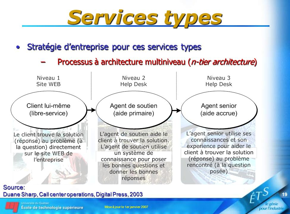 Mise à jour le 1er janvier 2007 19 Services types Stratégie dentreprise pour ces services typesStratégie dentreprise pour ces services types –Processus à architecture multiniveau (n-tier architecture) Source: Duane Sharp, Call center operations, Digital Press, 2003