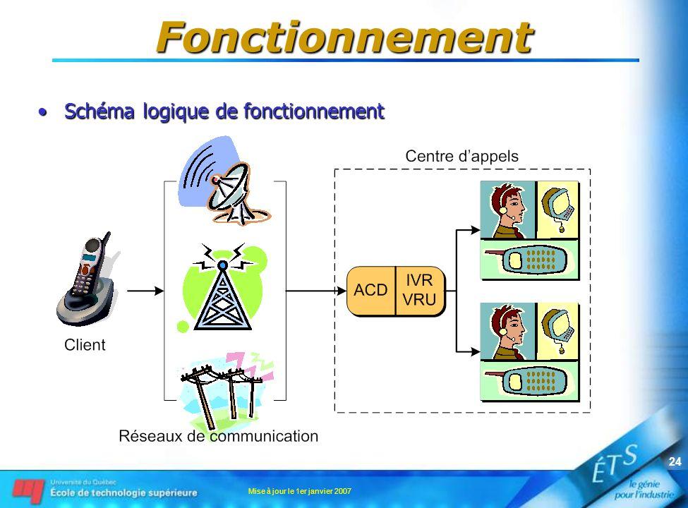 Mise à jour le 1er janvier 2007 24 Fonctionnement Schéma logique de fonctionnementSchéma logique de fonctionnement
