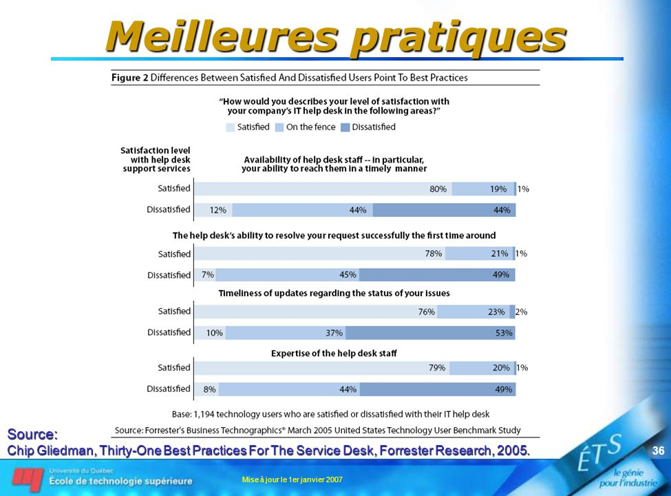 Mise à jour le 1er janvier 2007 36 Meilleures pratiques Source: Chip Gliedman, Thirty-One Best Practices For The Service Desk, Forrester Research, 2005.