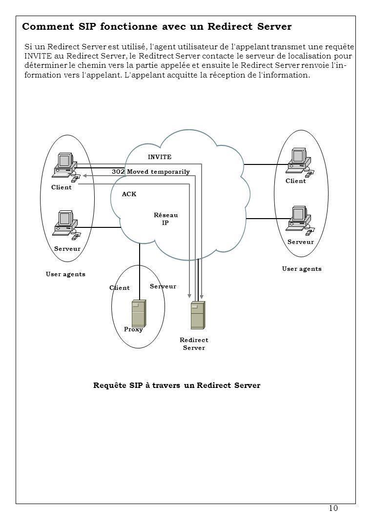 10 Comment SIP fonctionne avec un Redirect Server Si un Redirect Server est utilisé, l'agent utilisateur de l'appelant transmet une requête INVITE au