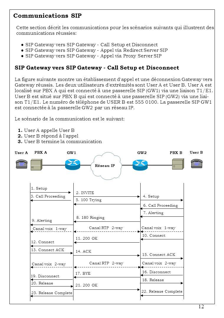 12 Communications SIP Cette section décrit les communications pour les scénarios suivants qui illustrent des communications réussies: SIP Gateway vers