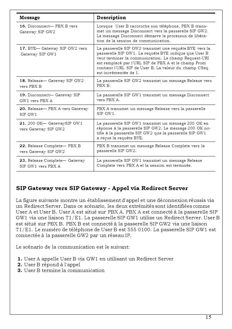 15 MessageDescription 16. Disconnect PBX B vers Gateway SIP GW2 Lorsque User B raccroche son téléphone, PBX B trans- met un message Disconnect vers la