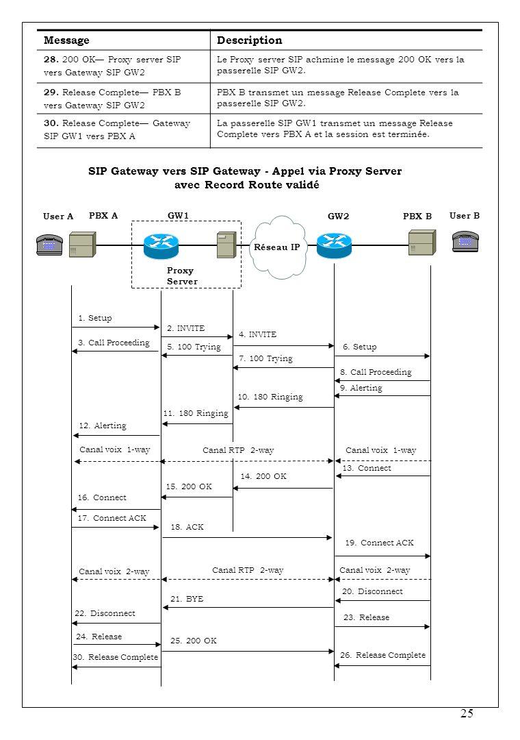 25 MessageDescription 28. 200 OK Proxy server SIP vers Gateway SIP GW2 Le Proxy server SIP achmine le message 200 OK vers la passerelle SIP GW2. 29. R