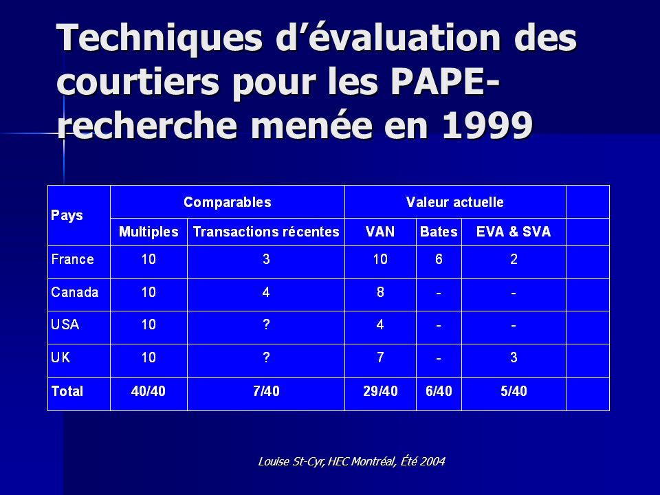 Louise St-Cyr, HEC Montréal, Été 2004 Techniques utilisées Comparables - Multiples Cours / bénéfices Valeur entreprise / EBITDA Valeur /Flux Cours/ Ventes Cours / Abonnés Cours / Population etc.