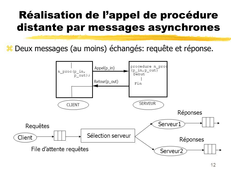 12 Réalisation de lappel de procédure distante par messages asynchrones zDeux messages (au moins) échangés: requête et réponse. CLIENT SERVEUR Debut F